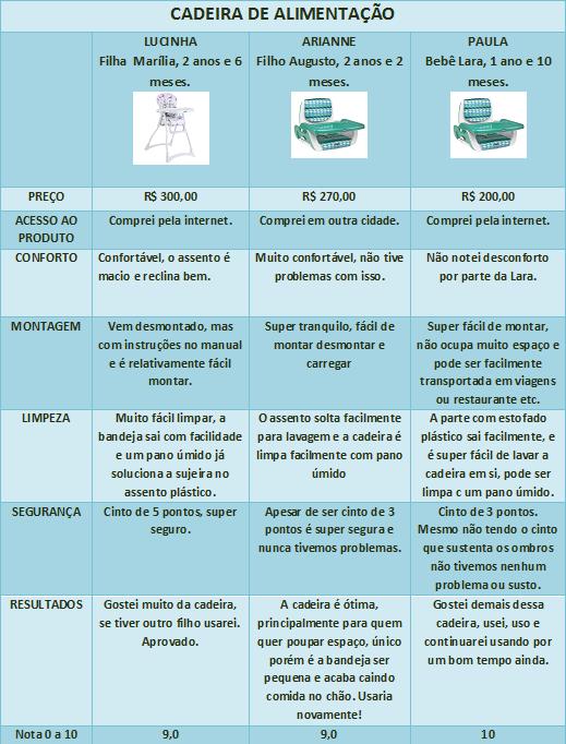 cadeira alimentação tabela