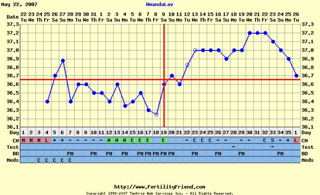 grafico não gravidez