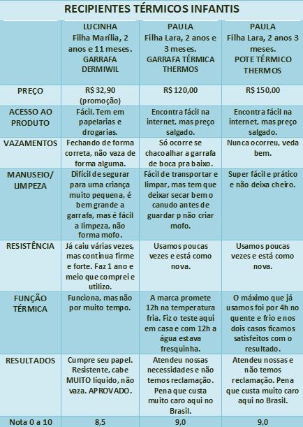 tabela térmicos