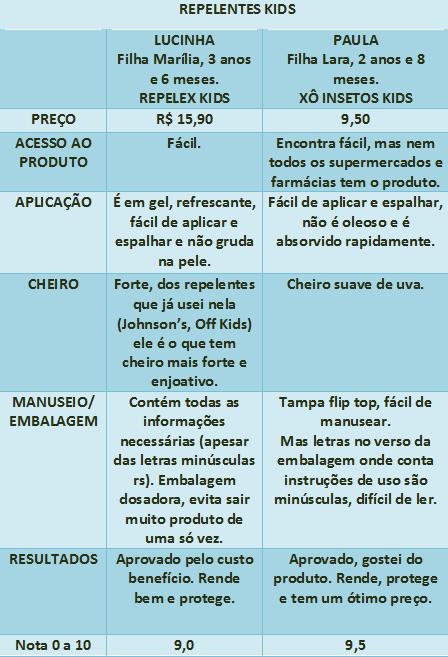 tabela repelente 2
