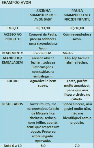 TABELA SHAMPOO AVON
